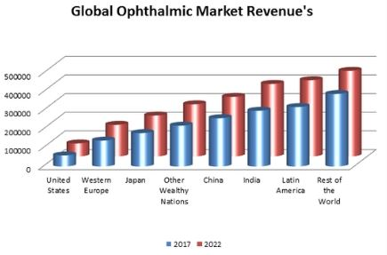 global ophthalmic market revenue